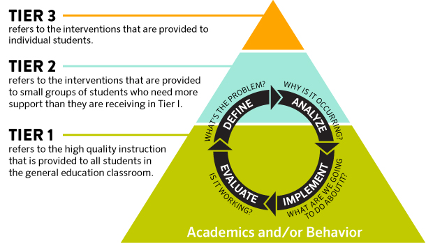 Graphic illustrates the cycle to define, analyze, implement, and evaluate student academic and behavioral problems and solutions over Tier 1 (education for all students), Tier 2 (interventions for small groups), and Tier 3 (interventions for individuals).