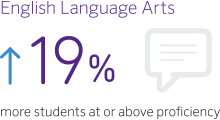 English Language Arts: 19% more students at or above proficiency