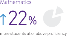 Mathematics: 22% more students at or above proficiency